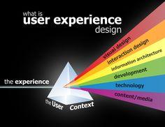 Earn Online As A UI/UX Designer